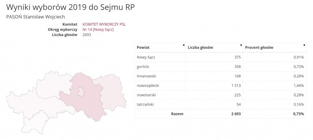 Stanisław Pasoń: wyniki wyborów do Sejmu