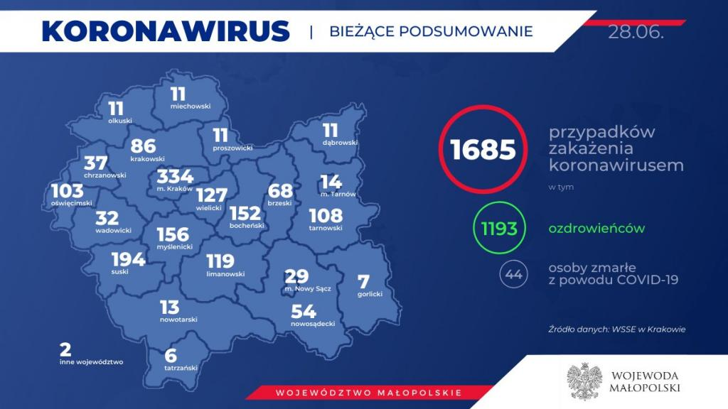Koronawirus w Małopolsce, stan na 28 czerwca