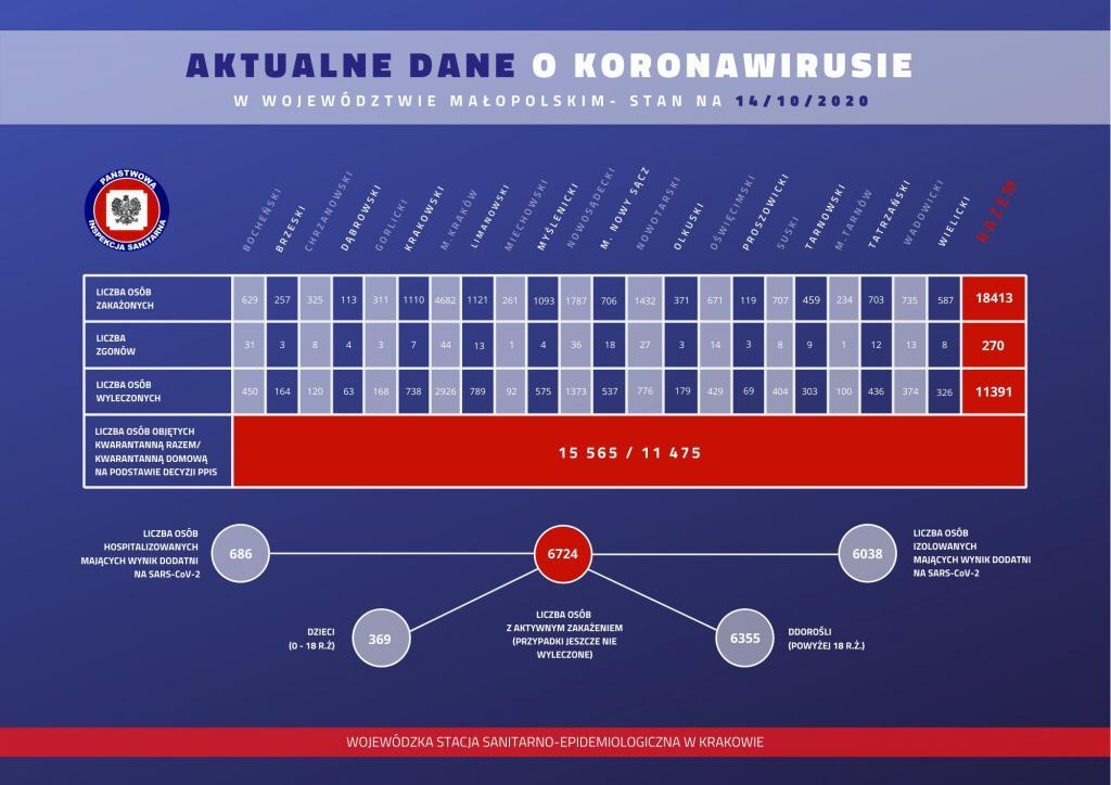Dane WSSE w Krakowie o zakażeniach koroną w Małopolsce