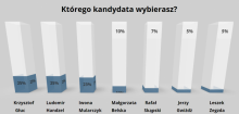 """Wyniki głosowania SMS po debacie prezydenckiej """"Sądeczanina"""